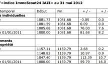 "Indice immobilier ""ImmoScout24 IAZI"": résultats au 31 mai 2012"
