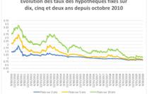 Taux hypothécaires : l'absence de concurrence freine la chute des taux