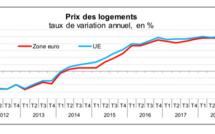 Le prix des logements en hausse de 4,9% dans la zone euro